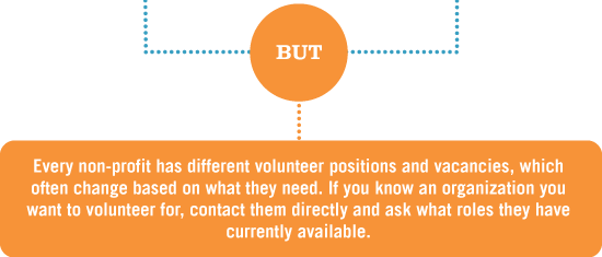 But every non-profit has different volunteer positions and vacancies, which often change based on what they need. If you know an organization you want to volunteer for, contact them directly and ask what roles they have currently available.