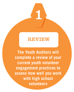 Youth Audit Premise - Step 1 - Review