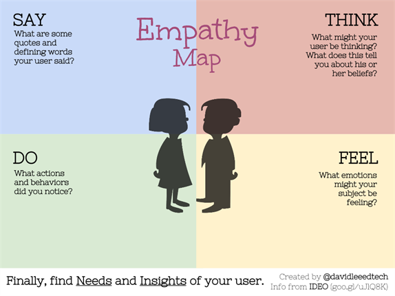 Empathy Map Example