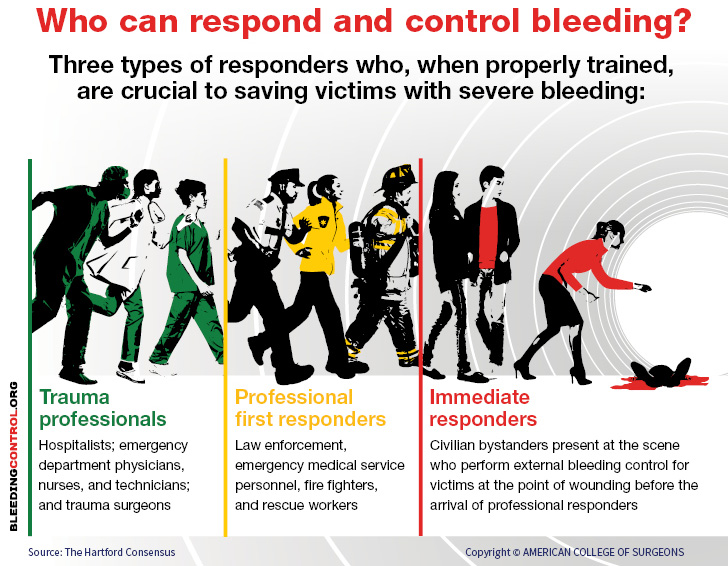 Anyone at the scene can act as an immediae responder and save lives if they know what to do.